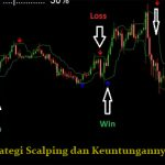 keuntungan Strategi scalping